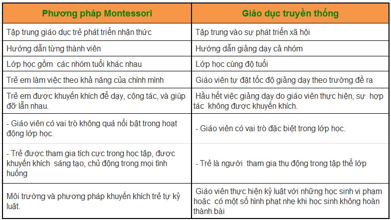 Điểm khác biệt của Montessori so với phương pháp giáo dục truyền thống